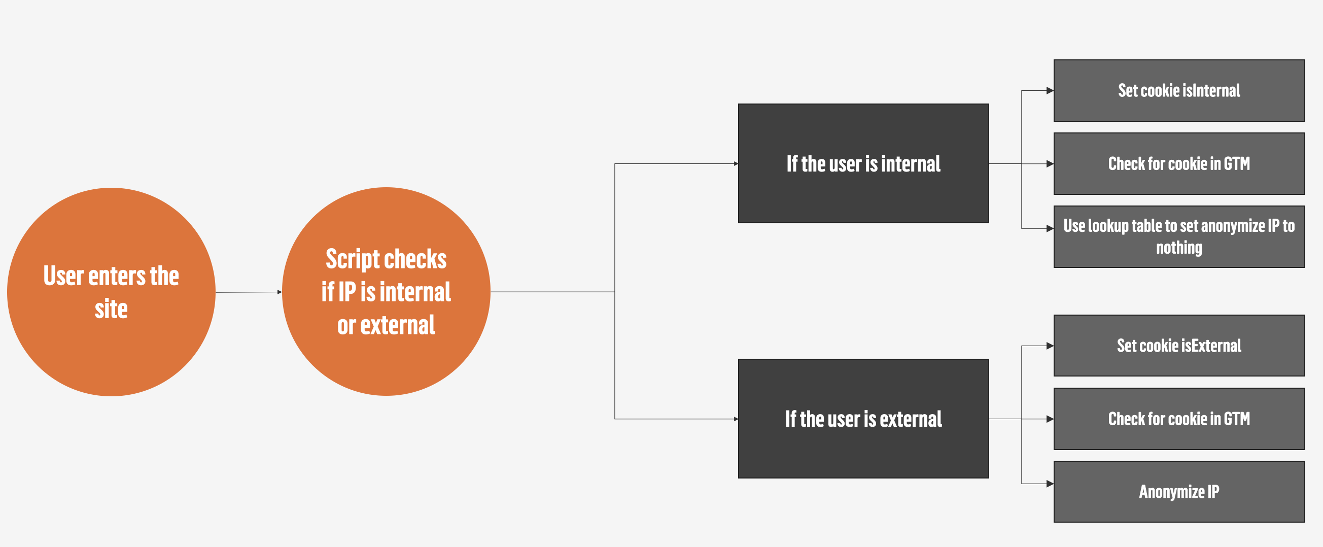 Anonymizing IP adresses while excluding internal referrers